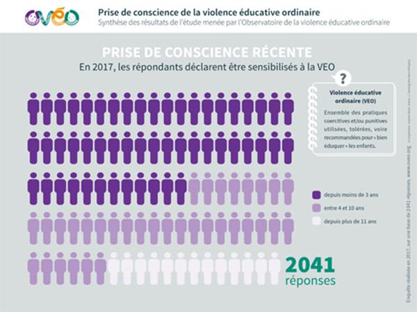 Prise de conscience de la violence éducative ordinaire